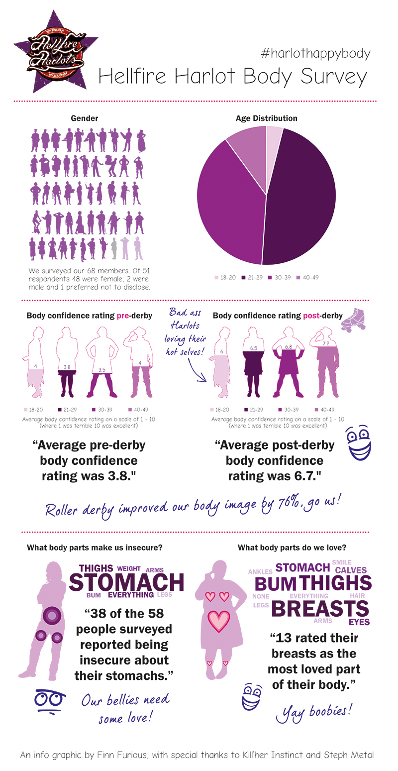 survey on body image Calendar of events results on sex and body image survey by cal state la professor released los angeles, ca â now posted on.